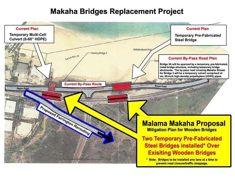 Malama Makaha Proposal